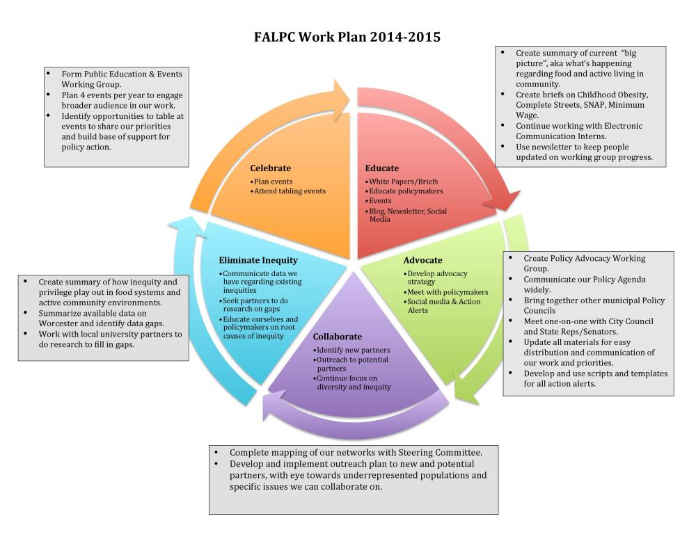 2014 workplan-page-001