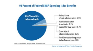 Policy Basics- Introduction to the Supplemental Nutrition Assistance Program (SNAP) - Center on Budget and Policy Priorities 2015-10-04 13-53-09